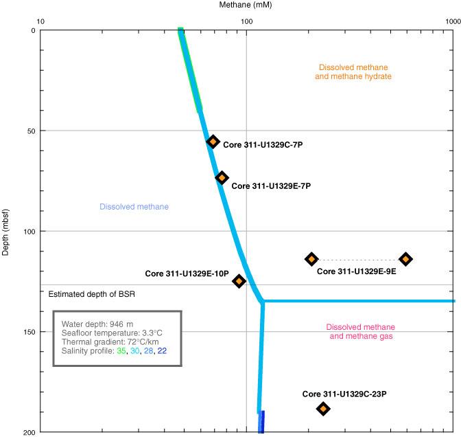 Proc. IODP, 311, Site U1329