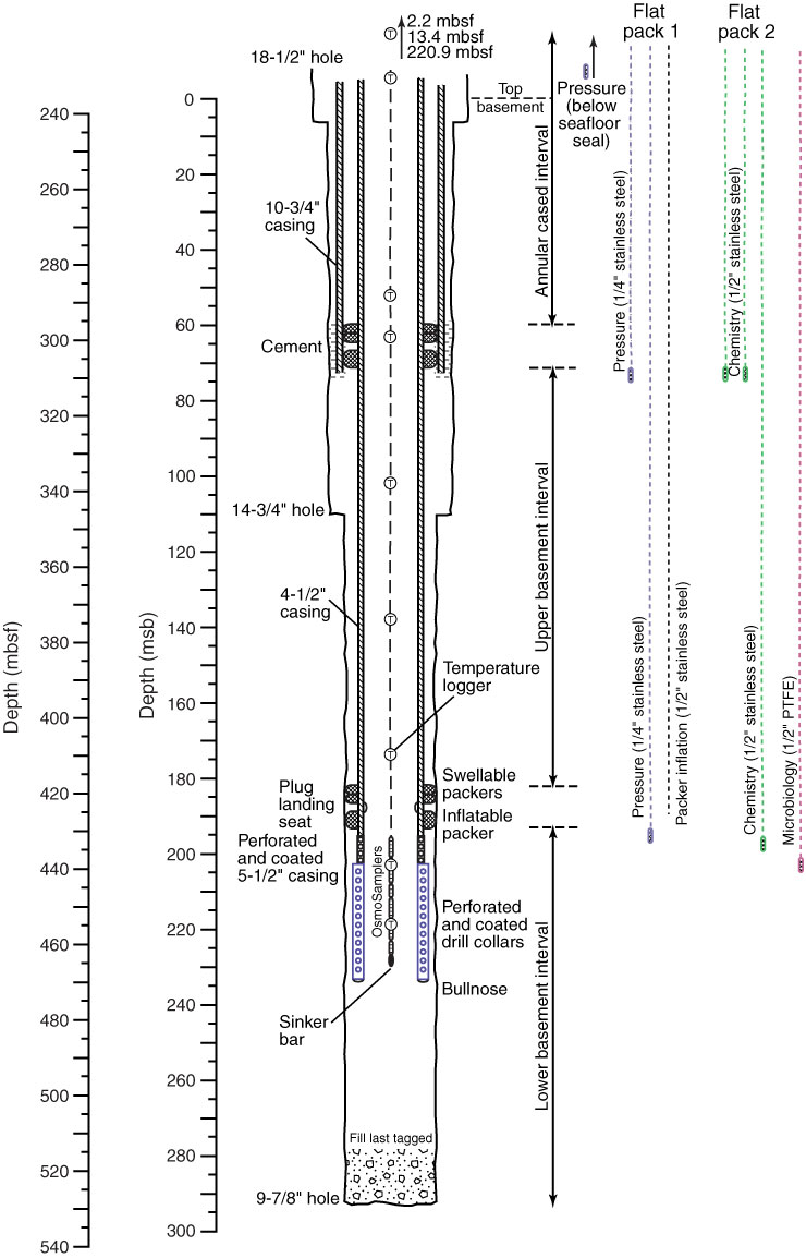 Proc  IODP, 327, Design, deployment, and status of borehole