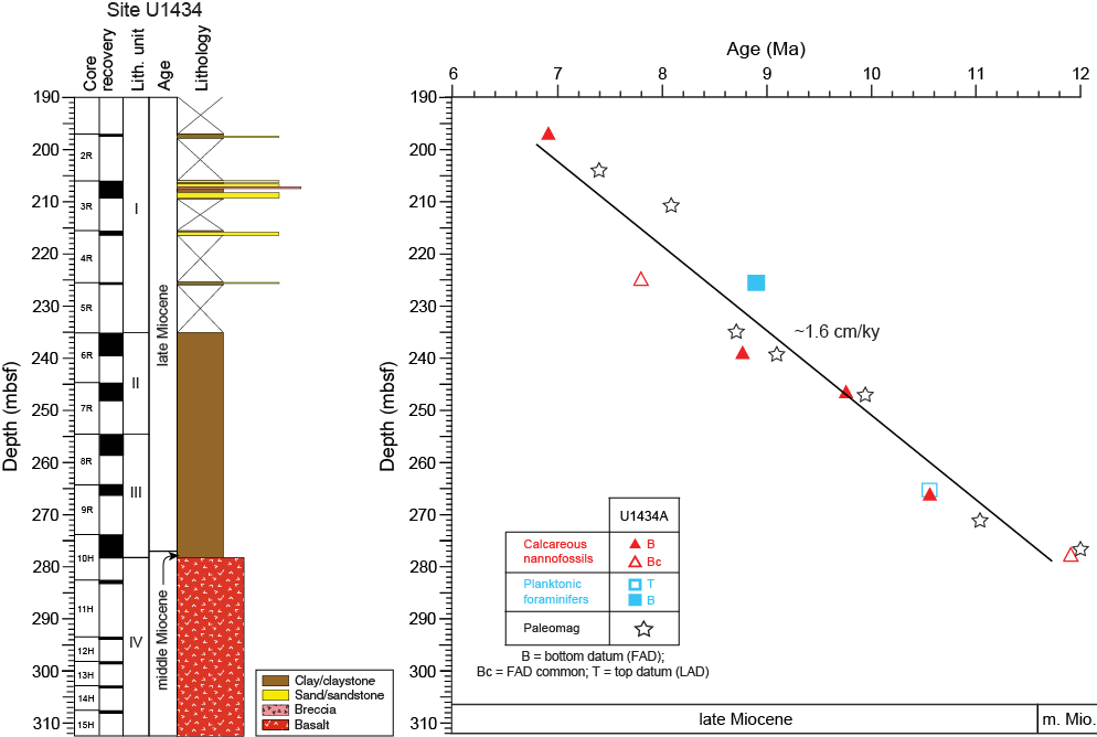 IODP Publications • Volume 349 Expedition Reports • Expedition 349 ...