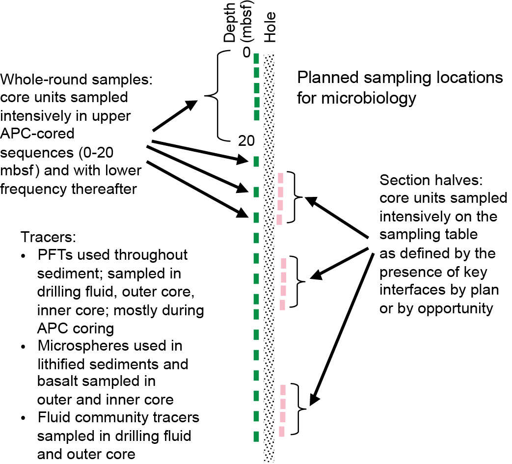 Iodp Publications Volume 349 Expedition Reports Methods Sample Schematic Diagrams Figure Interface From Modified Plasma Cutter Microbiological Sampling Plan