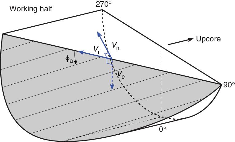 rake slope ship