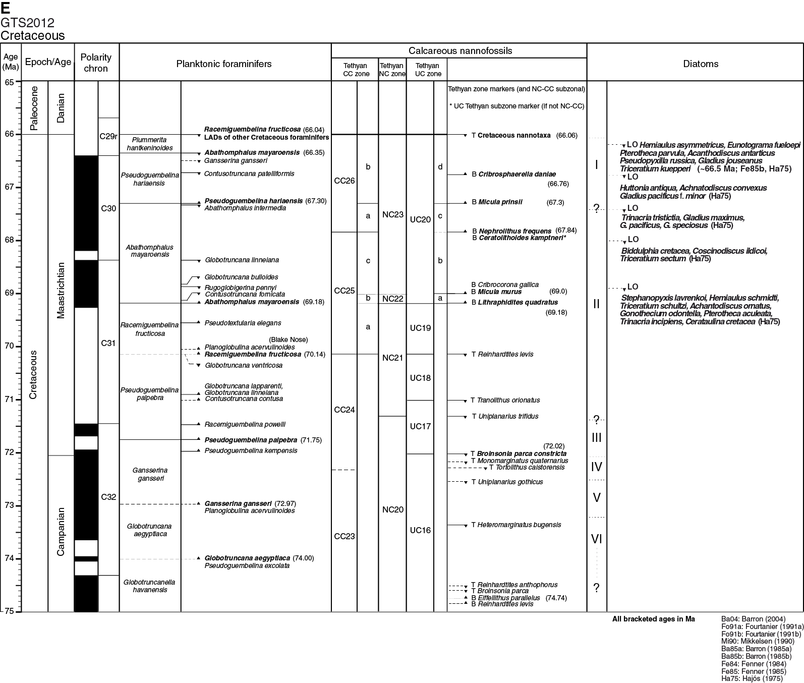 Iodp Publications Volume 353 Expedition Reports Figure 718 Electronic Component Schematic Symbols Sheet 3 Of F4
