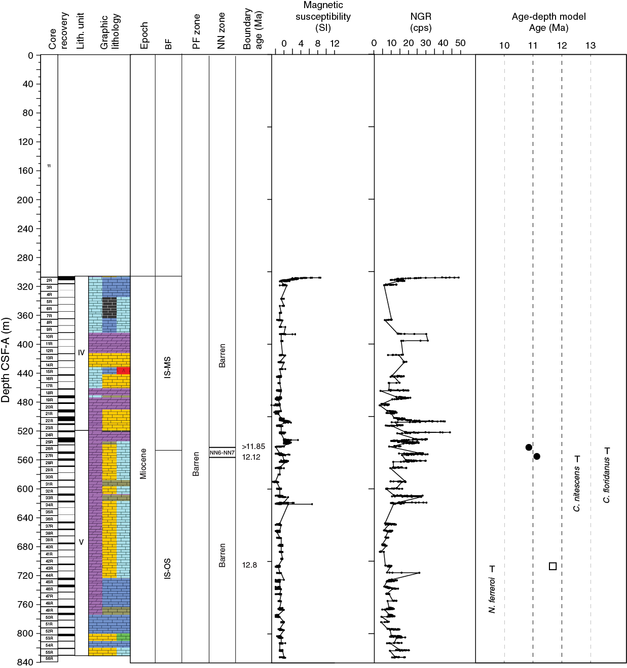 relationship between micropaleontology and palynology