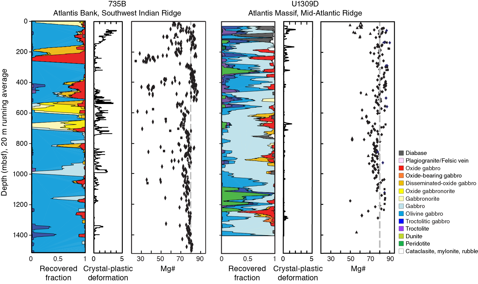Dating The Growth Of Oceanic Crust At A Slow-spreading Ridge