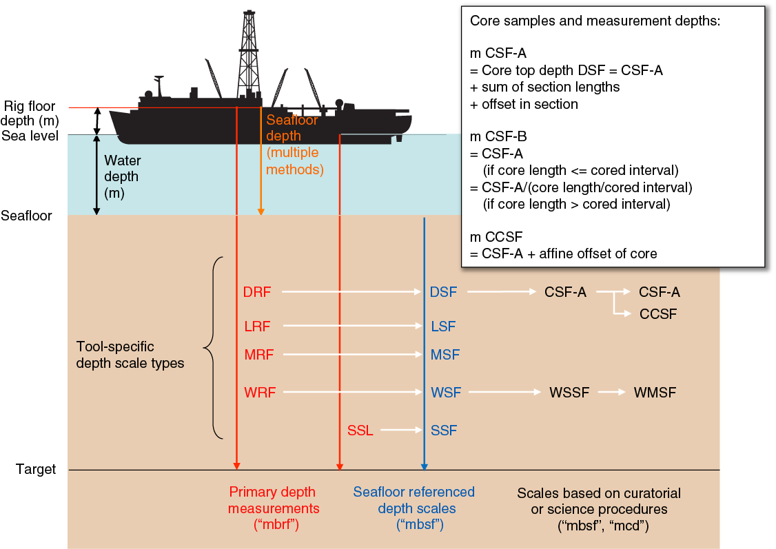 Iodp Publications Volume 360 Expedition Reports Cube Hopper Mk2 Wiring Diagram When Applicable