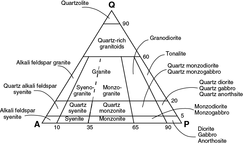 gabbro rock diagram