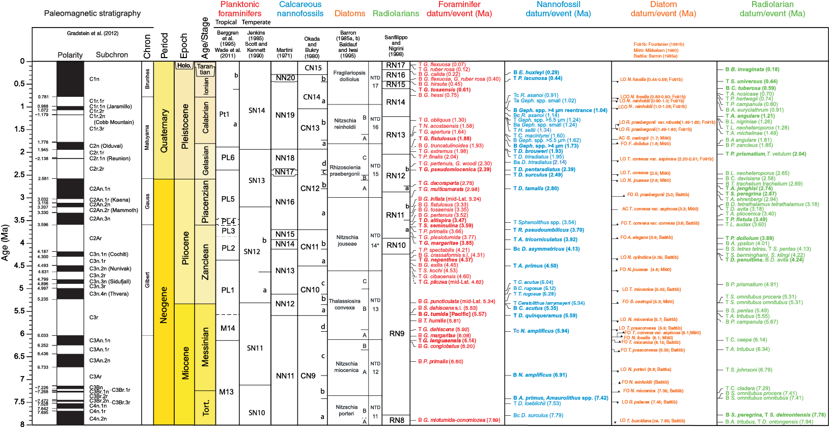 Iodp Publications Volume 361 Expedition Reports York Ac Schematics Df 072 Figure F6