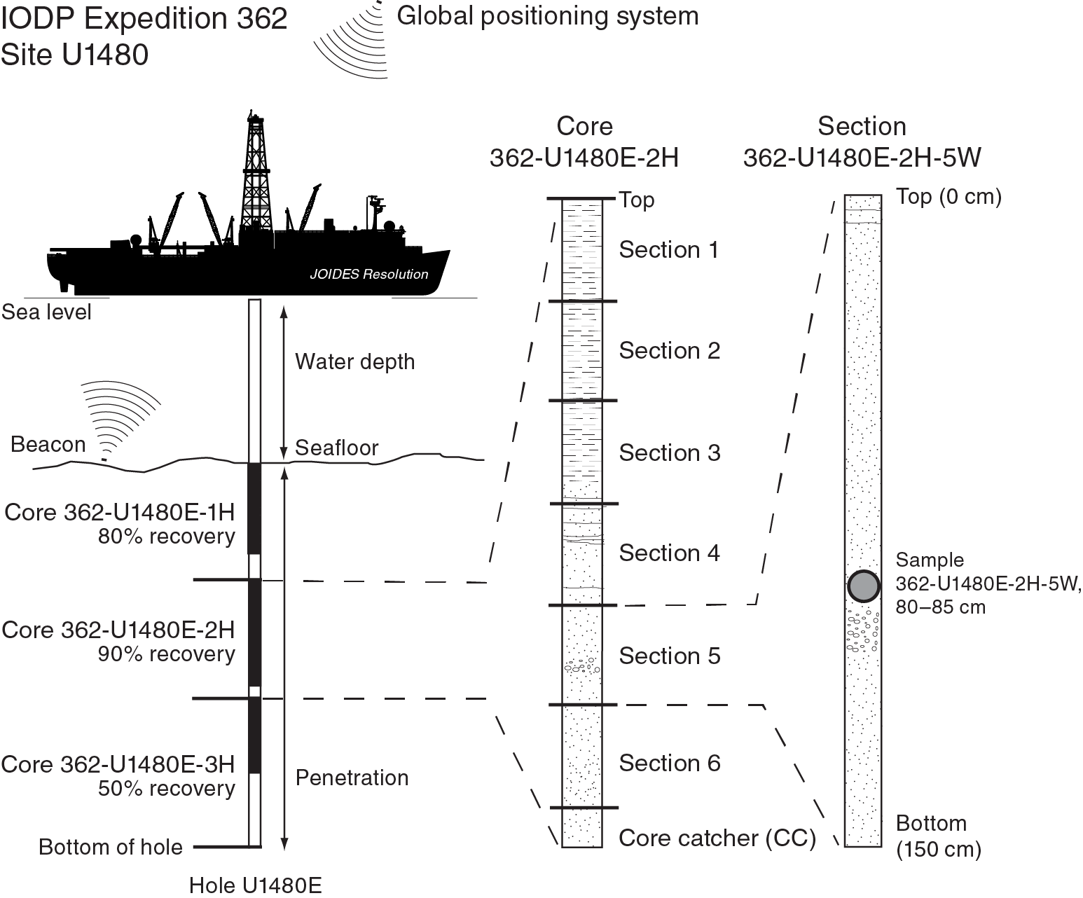 IODP Publications • Volume 362 expedition reports • Expedition 362