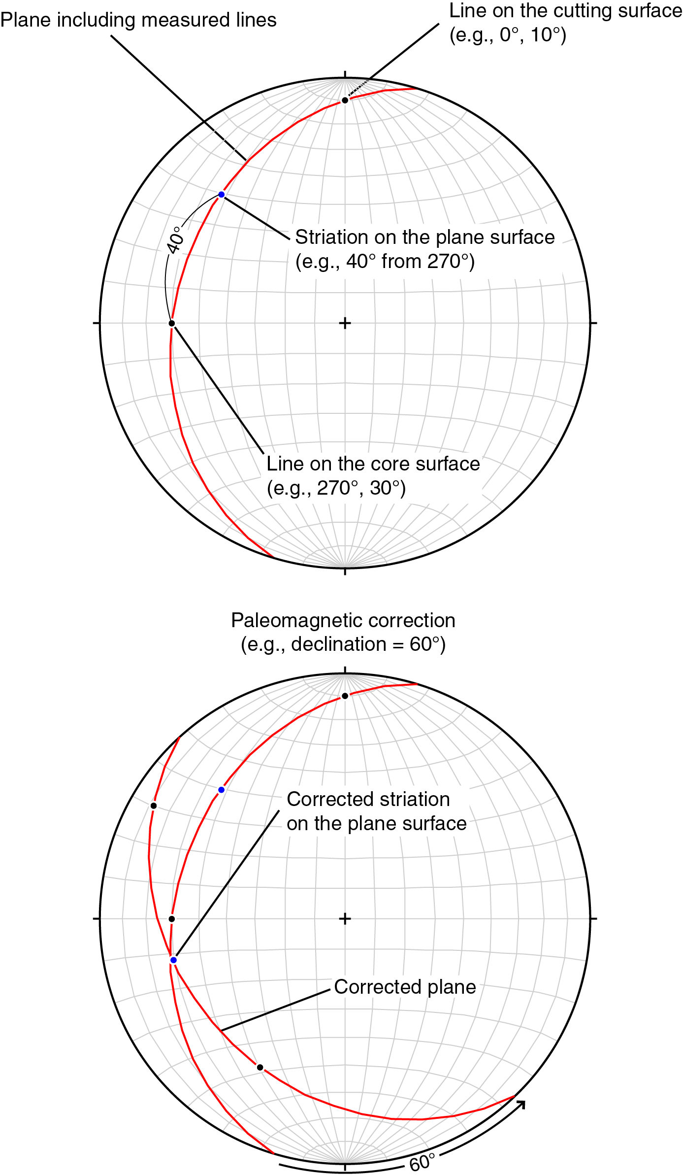 Iodp Publications Volume 362 Expedition Reports Form Below To Delete This Basic Hydraulic Circuit Image From Our Index Lower Hemisphere Equal Area Projections Showing The Procedure For Converting 2 D Measured Data 3