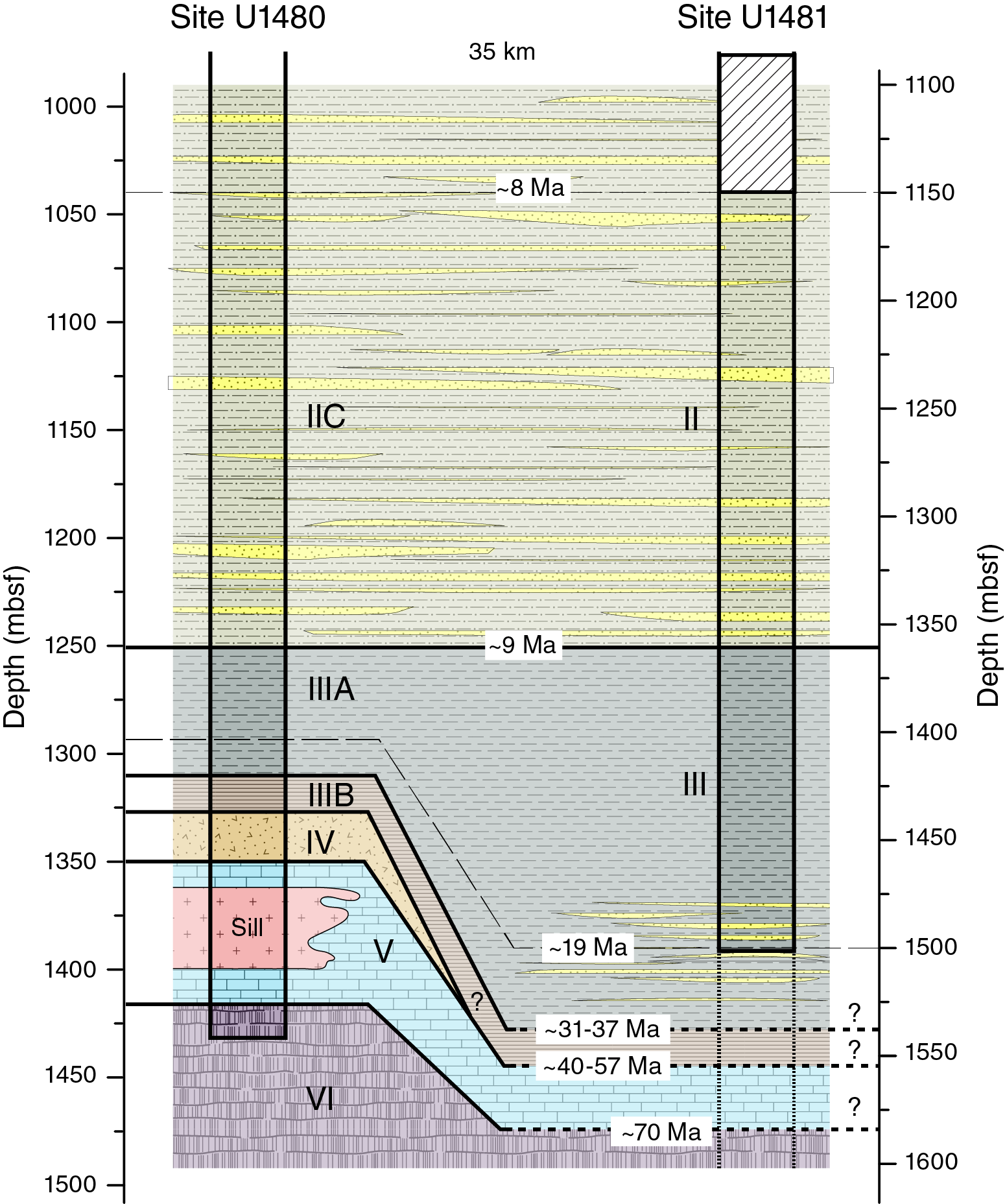 Iodp Publications Volume 362 Expedition Reports Site U1481 Ocean Wave Motion Diagram Free Download Wiring Schematic Comparative Lithostratigraphy For Sites U1480 And