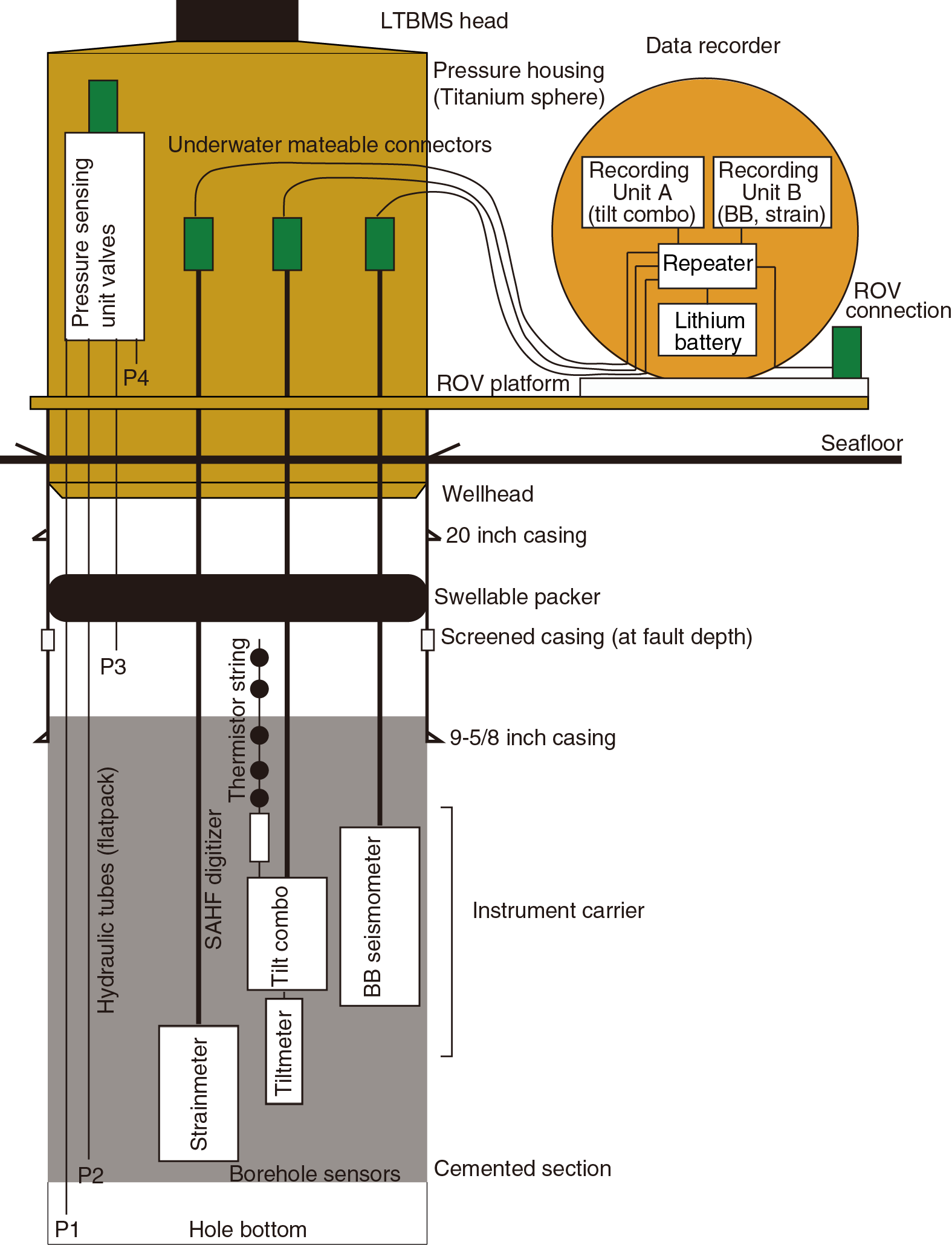 Iodp Publications Volume 365 Expedition Reports Ci 65 Central Locking Interface Wiring Diagram Schematic Of Ltbms System Configuration