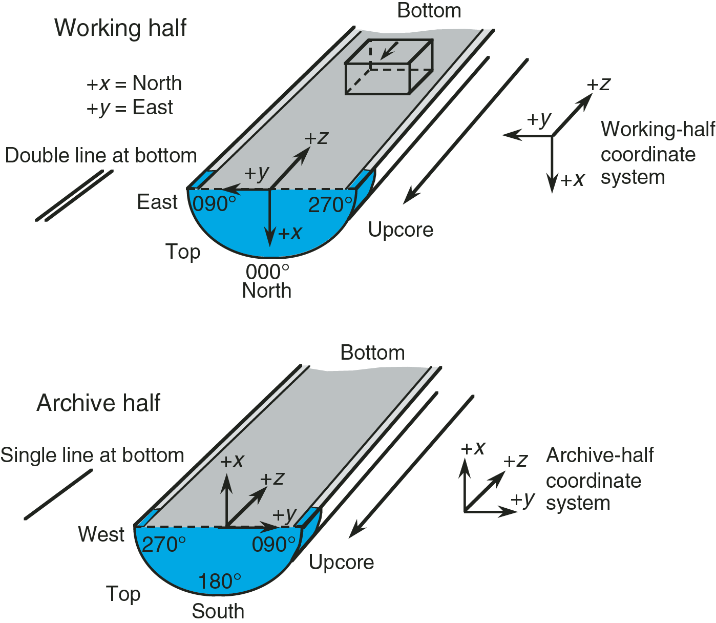Iodp Publications Volume 365 Expedition Reports Bulletin Board Service Motorized Grain Mill Wiring Question Help F30 Orientation System Used For Sampling Cubes Paleomagnetism Analysis