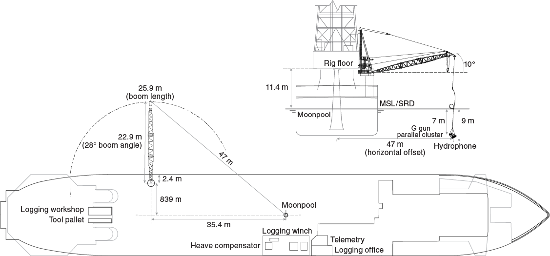 IODP Publications • Volume 369 expedition reports • Expedition on